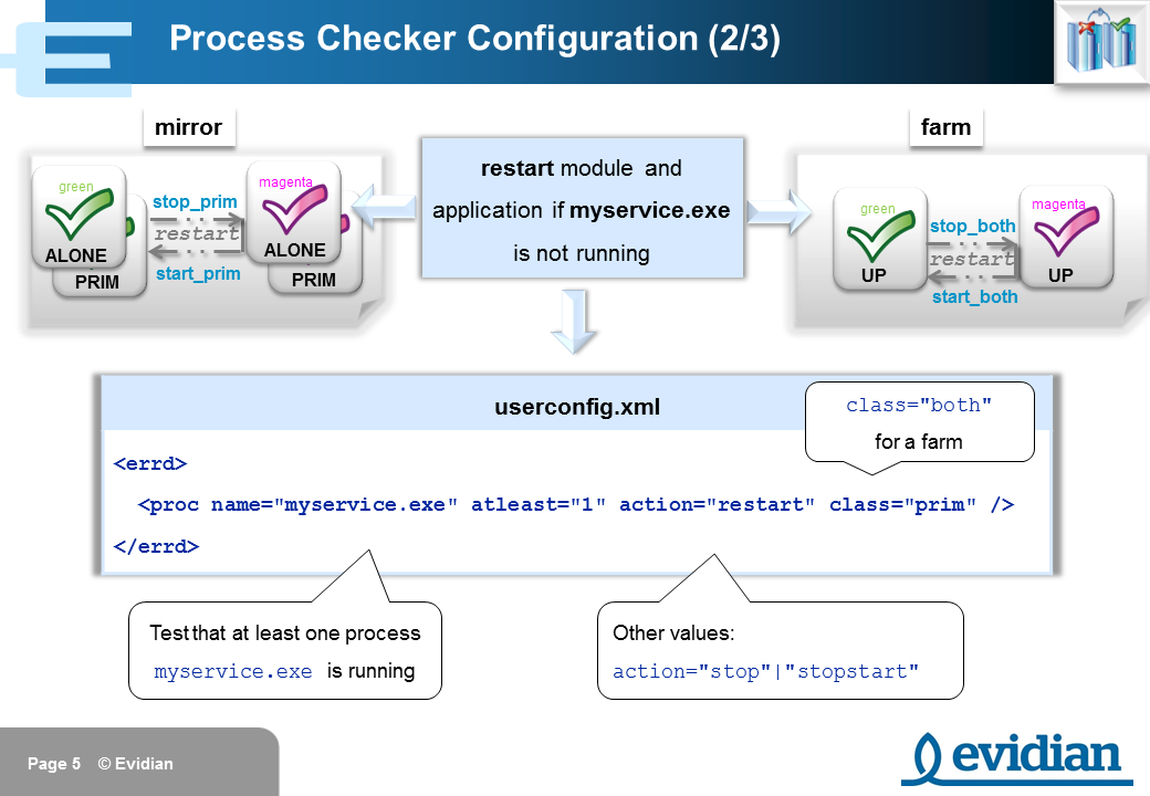 Evidian SafeKit Training - Checkers Configuration - Slide 5
