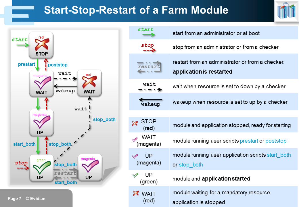 Evidian SafeKit Training - Farm Module Configuration - Slide 7