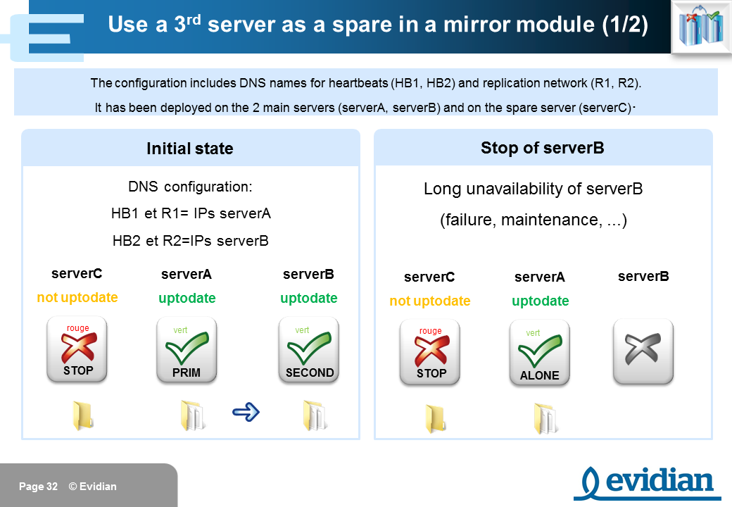 Evidian SafeKit Training - Mirror Module Configuration - Slide 32