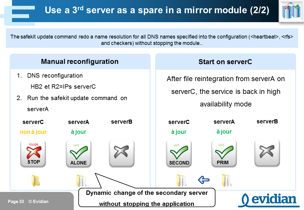 Evidian SafeKit Training - Mirror Module Configuration - Slide 33