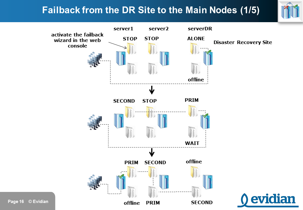 Evidian SafeKit Training - 3 Nodes Replication - Slide 16