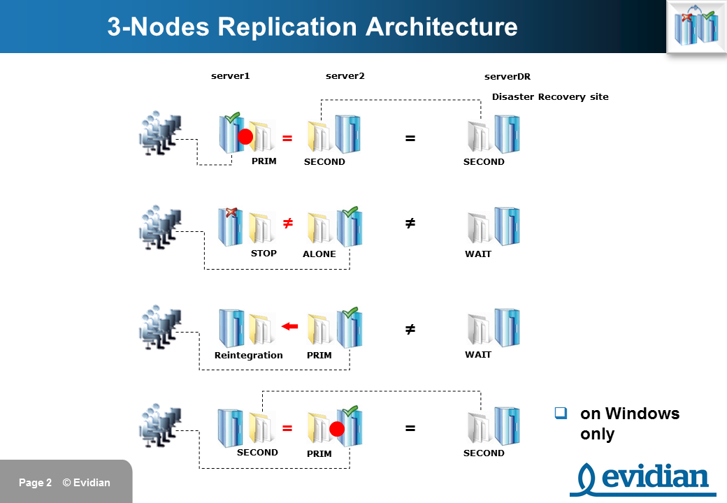 Evidian SafeKit Training - 3 Nodes Replication - Slide 2