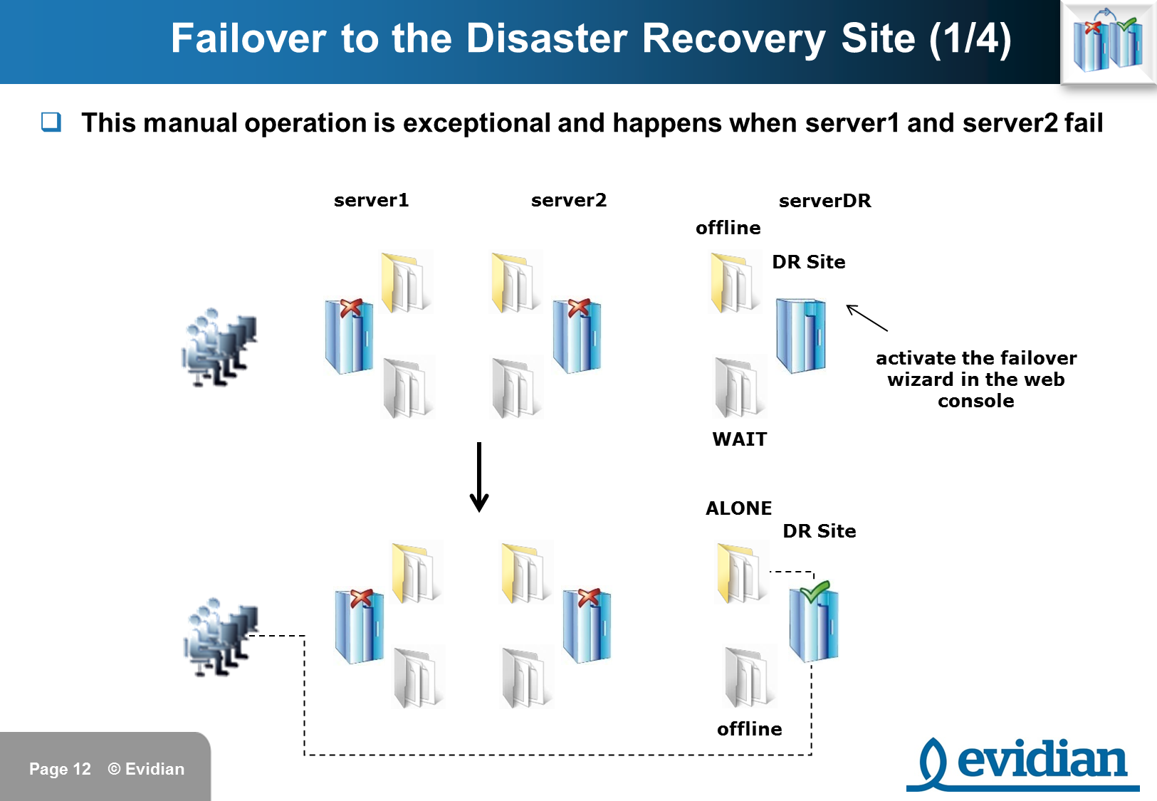 Evidian SafeKit Training - 3 Nodes Replication - Slide 12