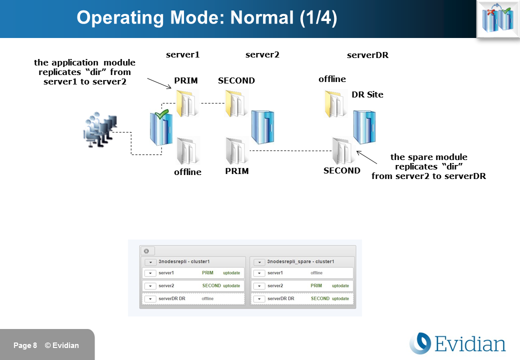 Evidian SafeKit Training - 3 Nodes Replication - Slide 8