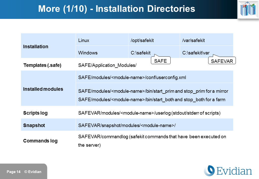 Evidian SafeKit Training - Command Line Interface - Slide 14