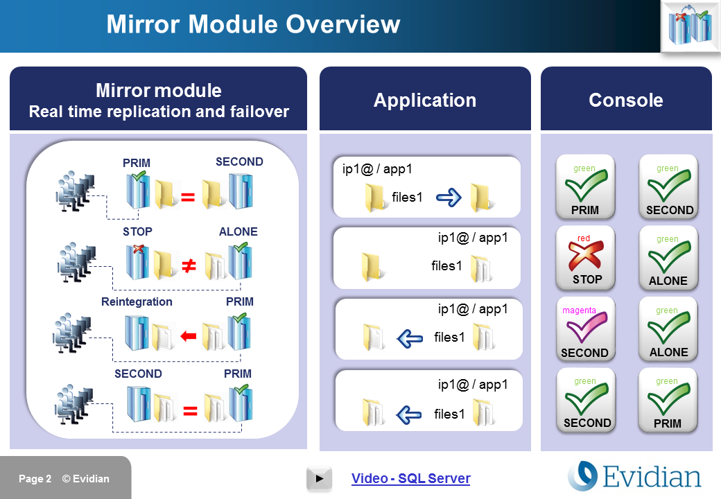 Evidian SafeKit Training - Mirror Module Configuration - Slide 2