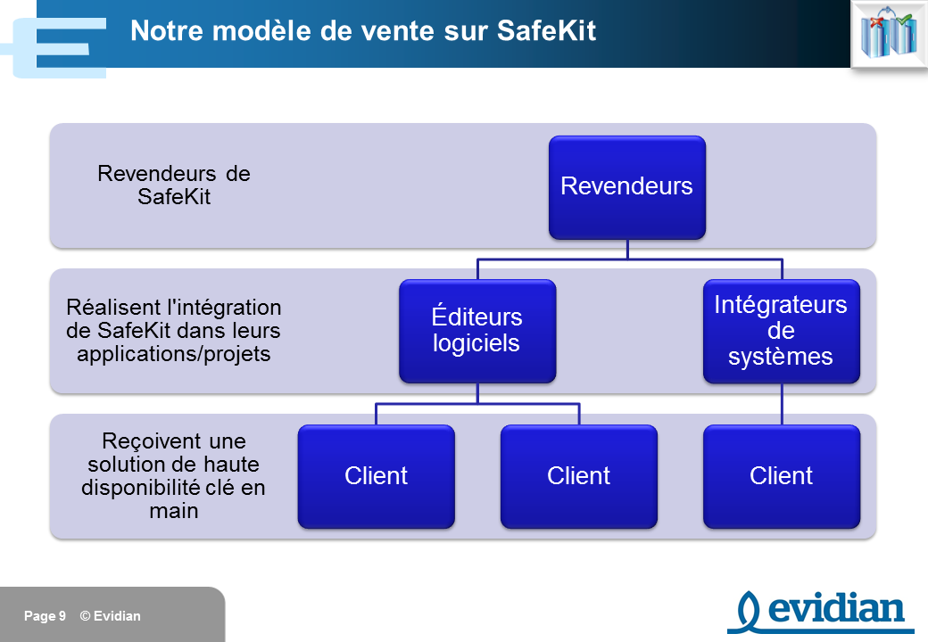 Formation à Evidian SafeKit - Introduction - Slide 9