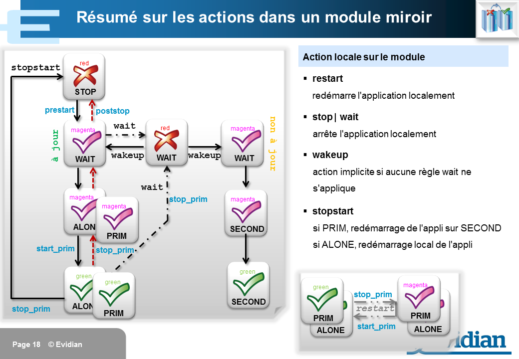 Formation à Evidian SafeKit - Configuration des checkers - Slide 18