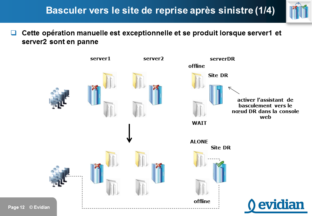Formation à Evidian SafeKit - Réplication à 3 nœuds  - Slide 12