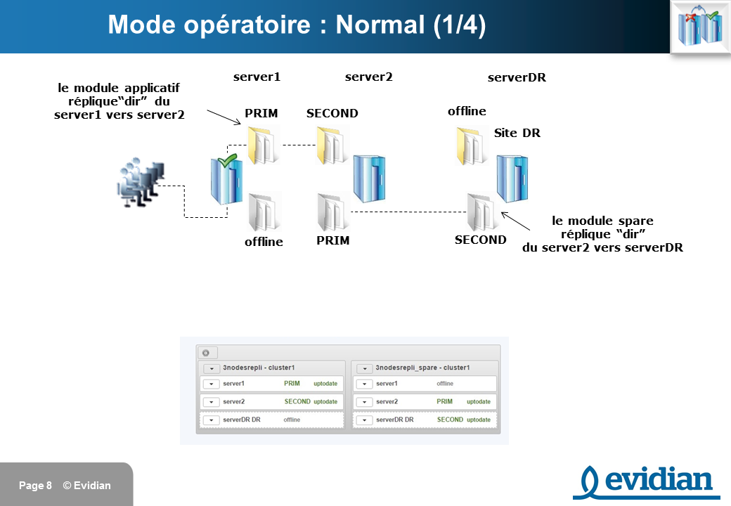 Formation à Evidian SafeKit - Réplication à 3 nœuds  - Slide 8