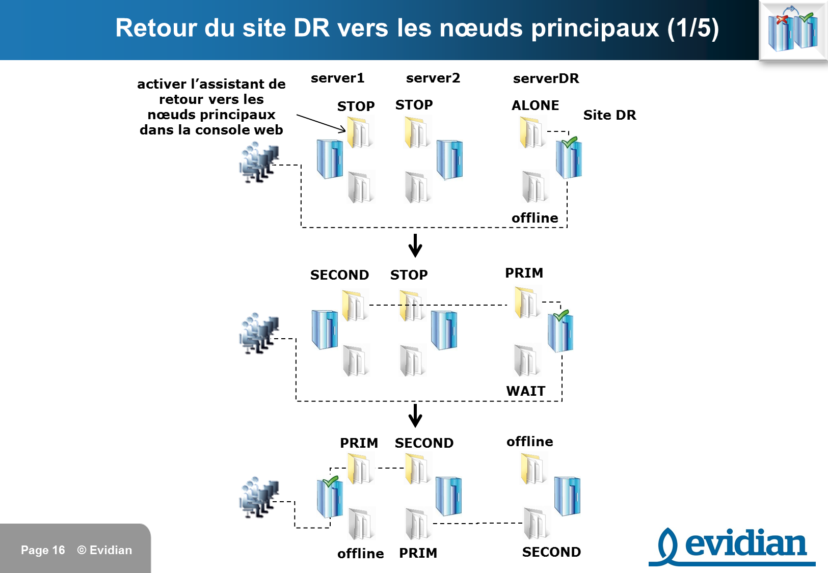 Formation à Evidian SafeKit - Réplication à 3 nœuds  - Slide 16