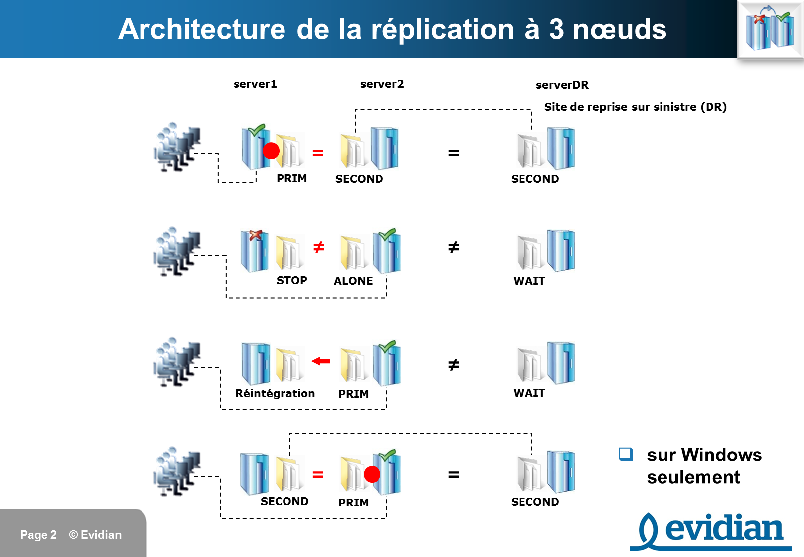 Formation à Evidian SafeKit - Réplication à 3 nœuds  - Slide 2