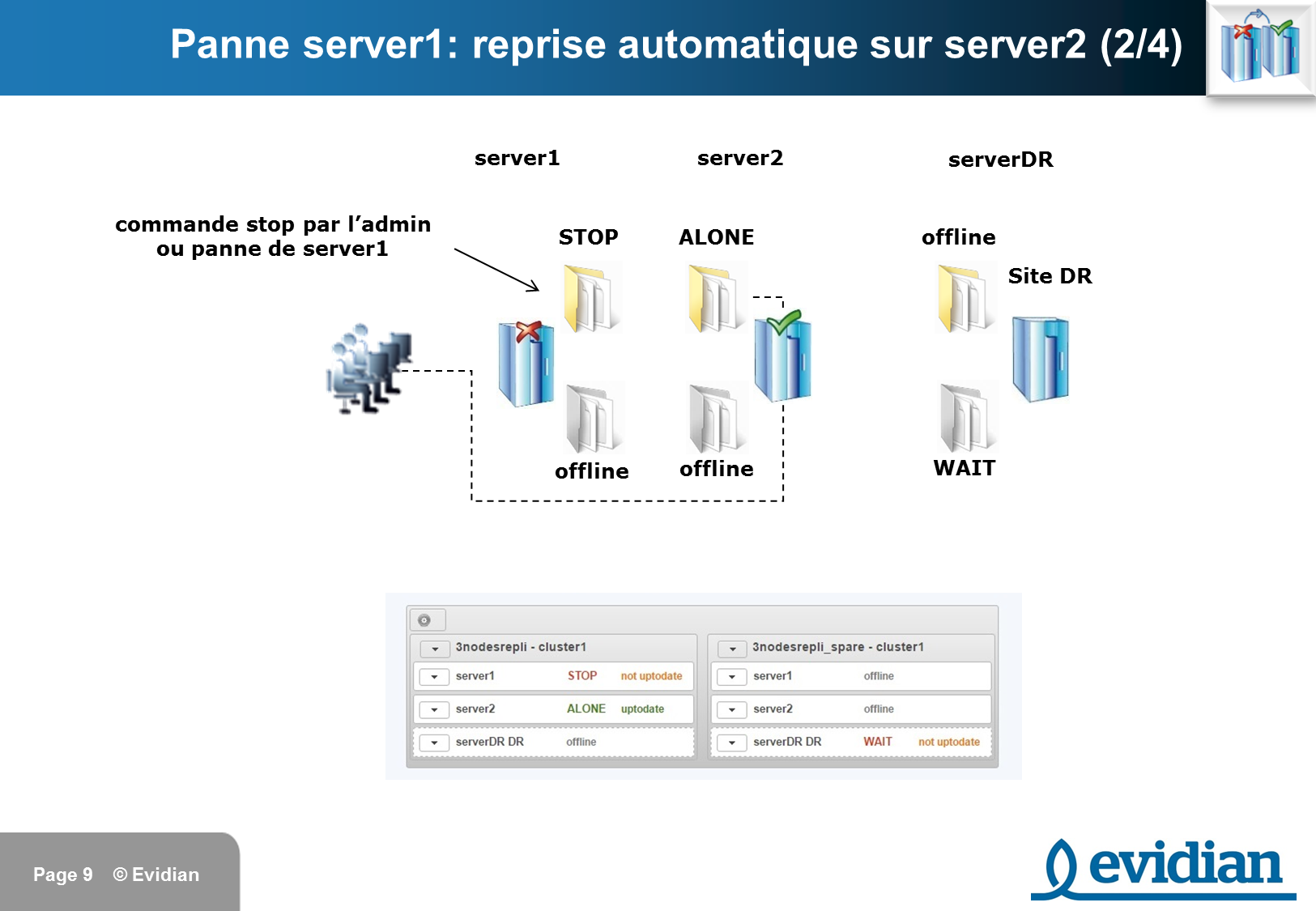 Formation à Evidian SafeKit - Réplication à 3 nœuds  - Slide 9