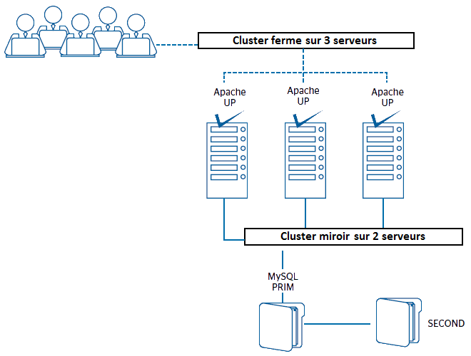 Architecture HA 3-tiers : clustering avec load balancing et mirroring
