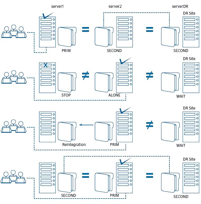 Windows File Replication and Windows Clustering between 3 Servers Architecture