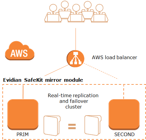 How the Evidian SafeKit mirror cluster implements real-time replication and failover in Amazon AWS?