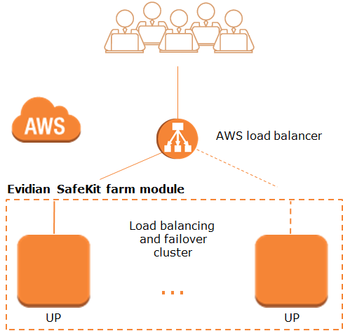 Amazon AWS: The Simplest Load Balancing Cluster with