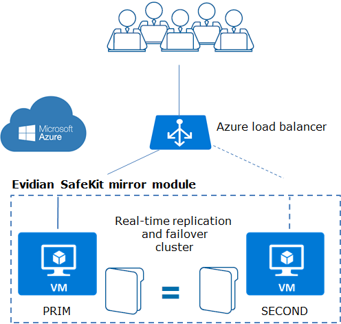 How the Evidian SafeKit mirror cluster implements real-time replication and failover in Microsoft Azure?