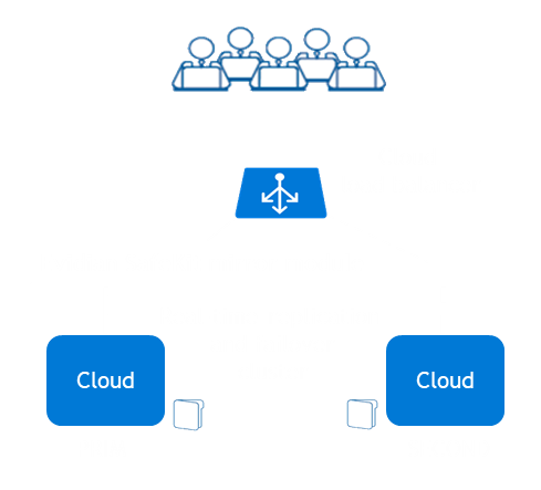 How the Evidian SafeKit mirror cluster implements real-time replication and failover in Cloud?