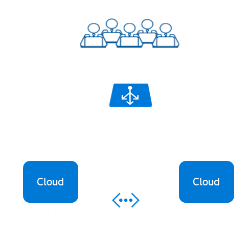 How the Evidian SafeKit farm cluster implements load balancing and failover in Cloud?