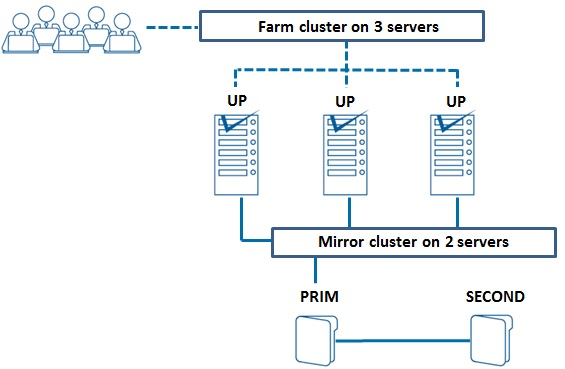 Cluster in cloud computing: a generic solution for Amazon AWS, Microsoft Azure, Google GCP and other clouds