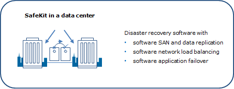Simple software SAN and economical disater recovery solution with the SafeKit software