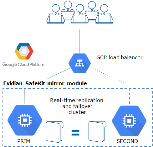 How the Evidian SafeKit mirror cluster implements real-time replication and failover in Google GCP?