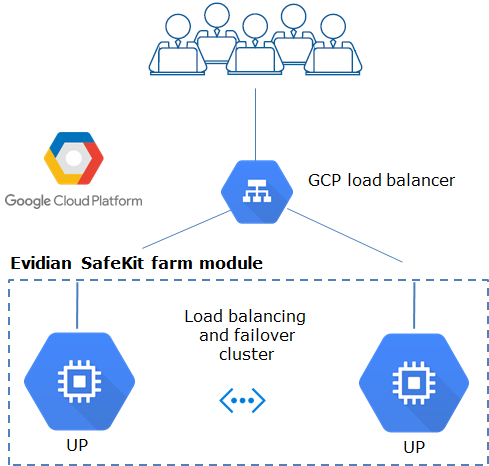 Google GCP: The Simplest Load Balancing Cluster with