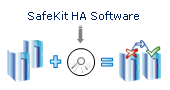 SafeKit High Availability Software