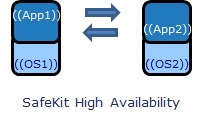SafeKit high availability vs fault-tolerance