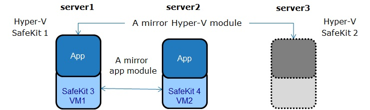 Hyper-V synchronous replication and failover between 3 servers - implementation