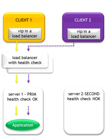 How a virtual IP address works in a primary/secondary mirror cluster with 2 servers in differents subnets (Windows/Linux)?