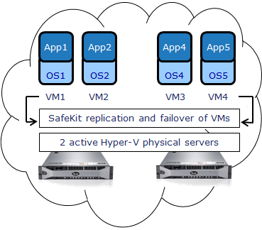 VM HA to build a private Cloud