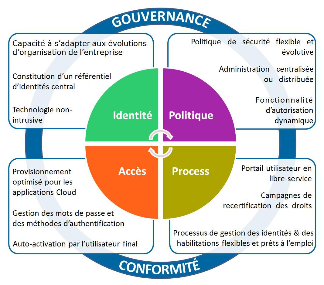Les 4 piliers d'Evidian Identity Governance and Administration pour la gestion des identités et des accès