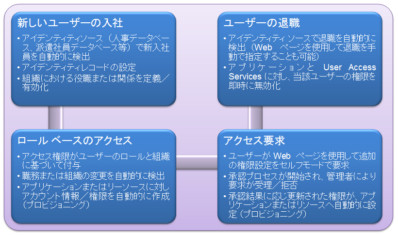 IAM_lifecycle