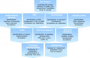 Methodology IAM