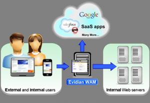 WAM accès Internes et Externes. Point d'authentification unique pour accéder aux applications internes ou aux application dans le Cloud de type SaaS.