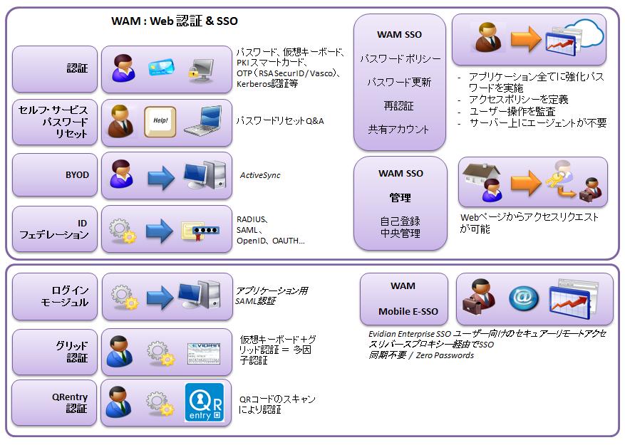 WAM_option