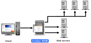 Web SSO Configurations