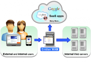 WAM-Internal-External-Access-300x205