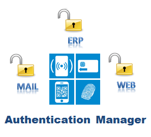 Smart card, RFID, biometrics, QR code, OTP authentication are managed by Evidian Authentication Manager.