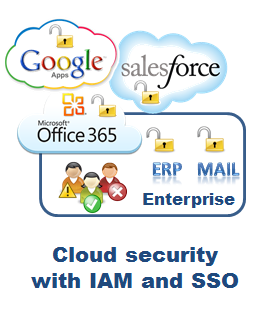 Cloud security with IAM and SSO is implemented with the Evidian Identity and Access Management suite.