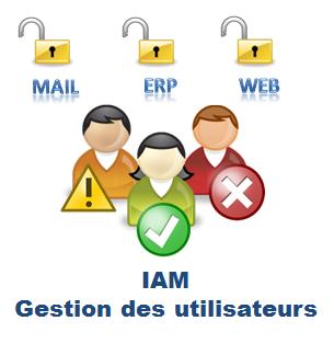 La gestion des utilisateurs dans l'Entreprise, de leur arrivée à leur départ, est mise en œuvre par Evidian IAM (gestion des identirés et des accès).