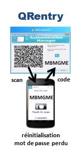 La réinitialisation d'un mot de passe perdu se fait via un QR code et un smartphone avec Evidian QRentry.
