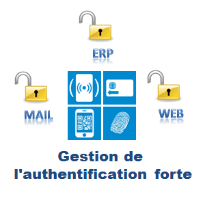 La gestion de l'authenfication forte d'Evidian intègre l'authentification OTP, carte à puce, RFID, biométrique, QR code etc...