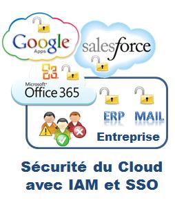 La sécurité du Cloud avec IAM (Identity and Access Management) et SSO (Single Sign-On) est mise en œuvre avec la suite logicielle de gestion des identités et des accès d'Evidian.