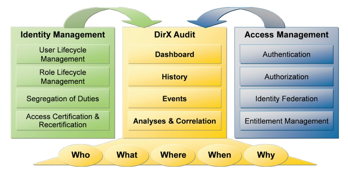 Evidian Identity Intelligence and Analytics with DirX Audit