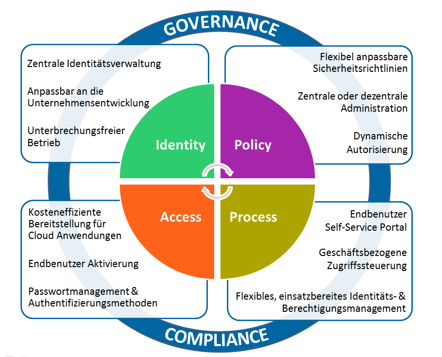 Die 4 Säulen des Evidian Identity and Access Managers