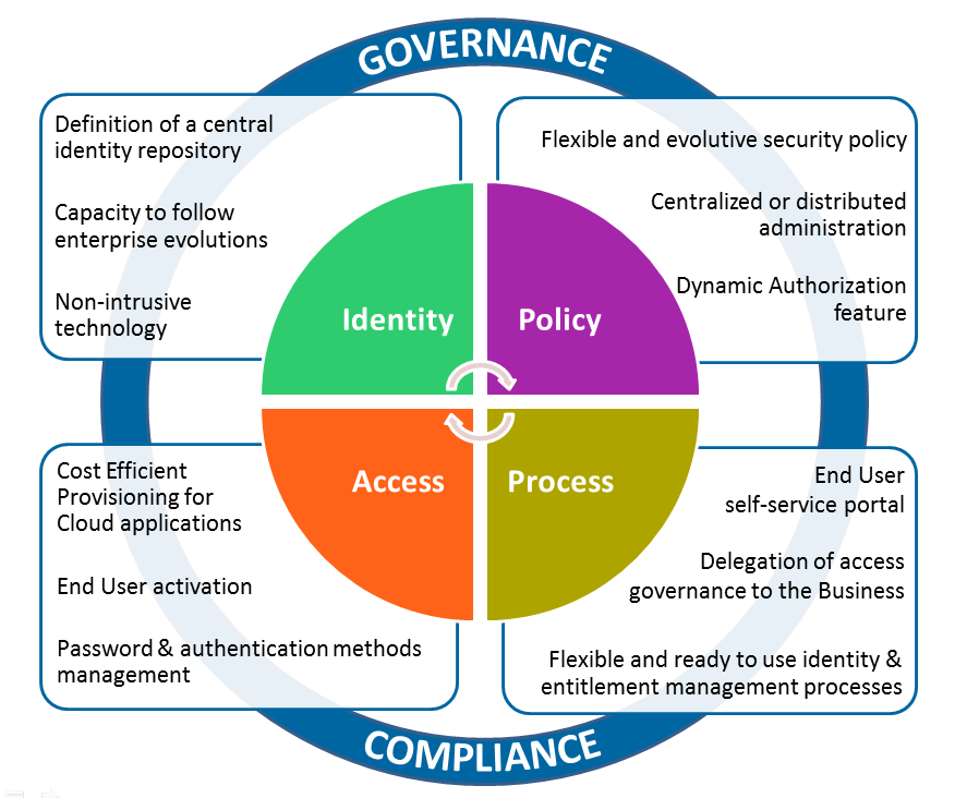 The 4 pillars of Evidian Identity Governance and Administration