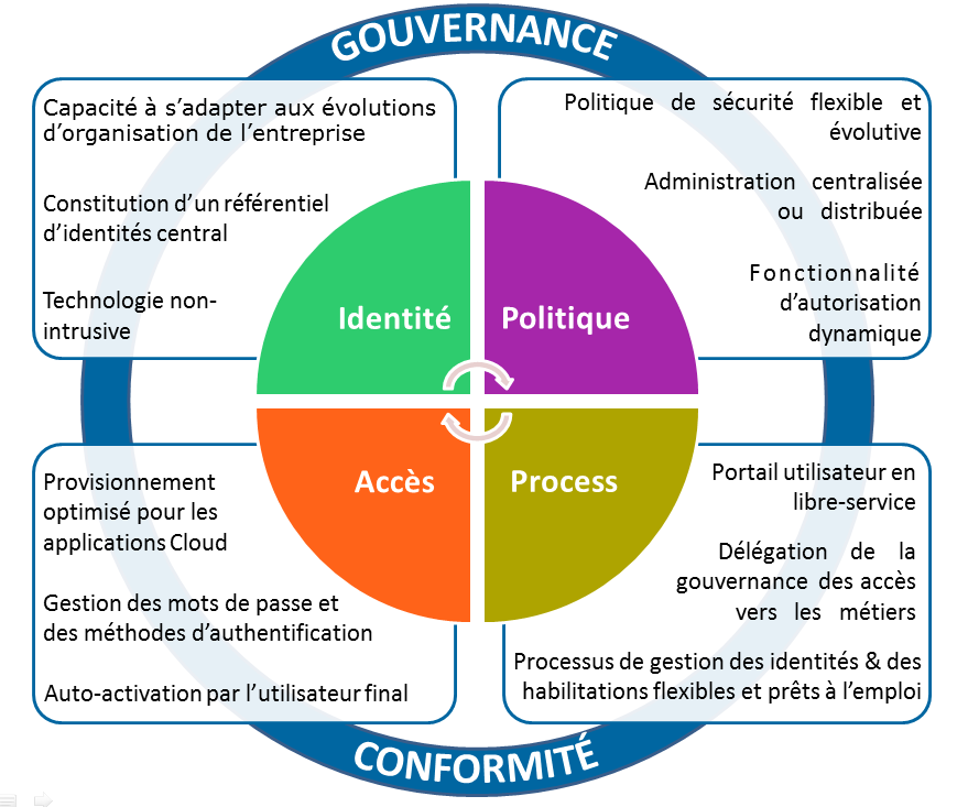 Les 4 piliers d'Evidian Identity and Access Manager